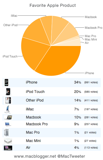 graph-favorite-apple-products
